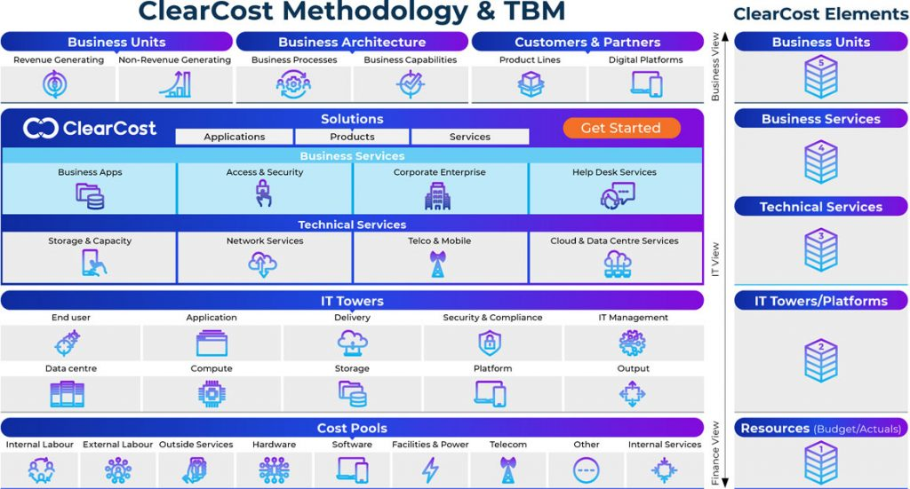 ClearCost Methodology & Technology Business Management - ClearCost Elements